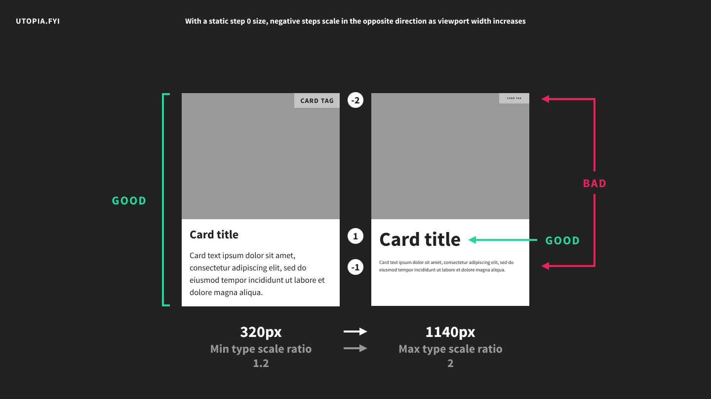 A card mockup with a type scale ratio of 2, demonstrating unusably small font sizes.